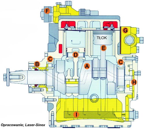 kompresor, sprężarka tłokowa rzędowa - budowa schemat