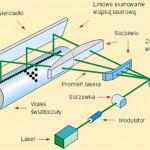 Mechanizm optyczny drukarki laserowej, budowa, schemat