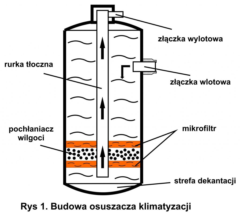 osuszacz klimatyzacji samochodowej, budowa filtra osuszacza klimatyzacji