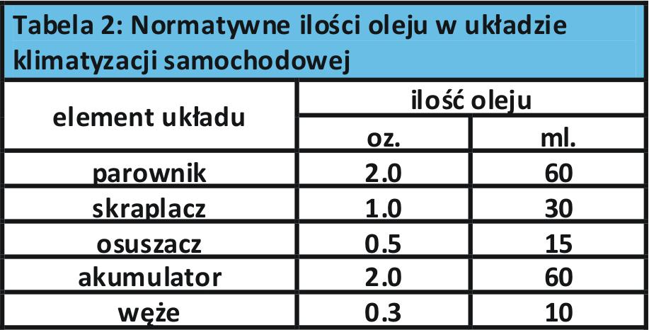 Normatywne ilości oleju w układzie klimatyzacji samochodowej